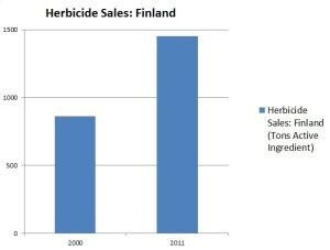 Herbicide sales: Finland