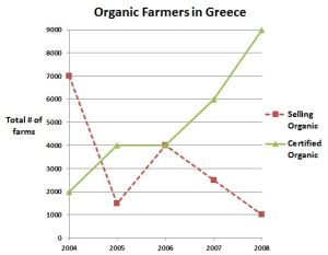 Organic Farmers in Greece