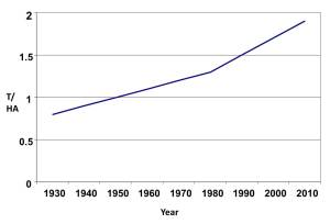 Australian Wheat Yield 1930-2010 (Trendlines)