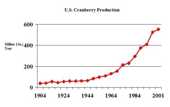71 - graph